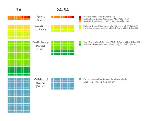 2014 Worlds Round Structure
