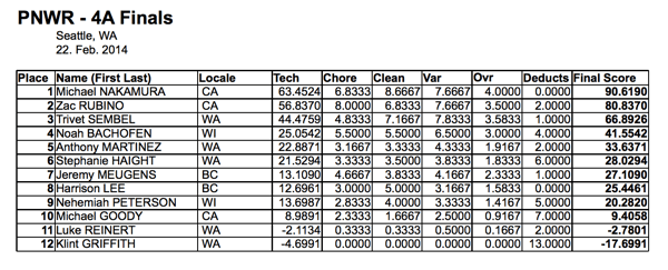 Final Results 4A PNWR 2014