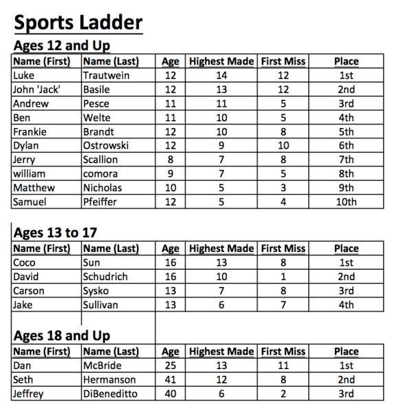 2015 MA States Sports-Ladder