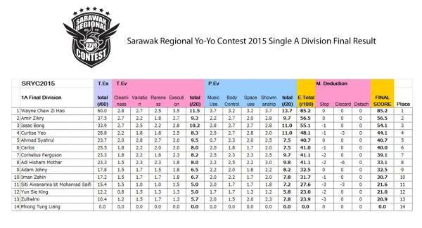 1A finals Sarawak Regional YoYo Contest 2015