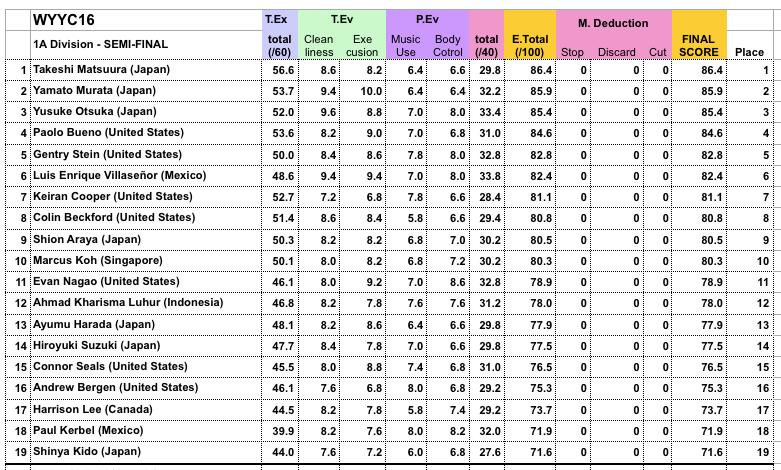 1A Semi Final Results 1
