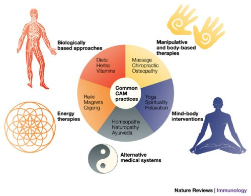 Συμπληρωματικές και εναλλακτικές θεραπείες στον καρκίνο