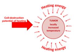 Προσφορά θερμότητας στον όγκο