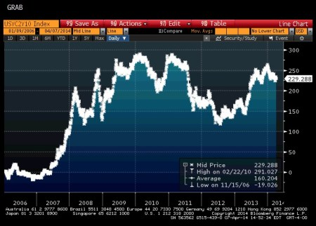 2/10 Yield Curve Since 2006