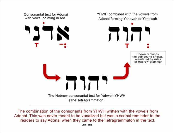 The Yehovah Deception - Exposing the pronunciation