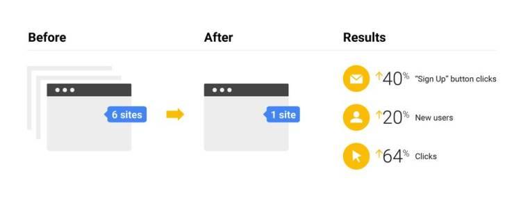 將六個網站整合至一個後,行動按鈕點擊率有所增加