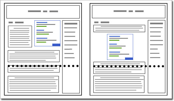Google Adsense 廣告的版位示意