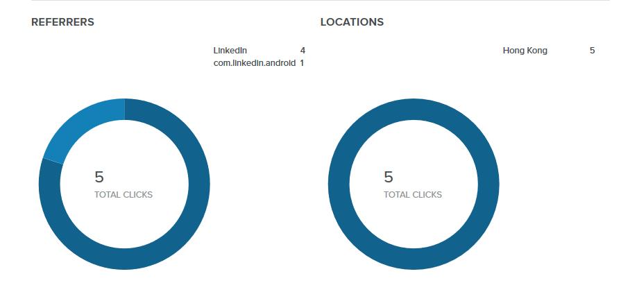 Bitly 的短網址亦可追蹤點擊的地理位置。