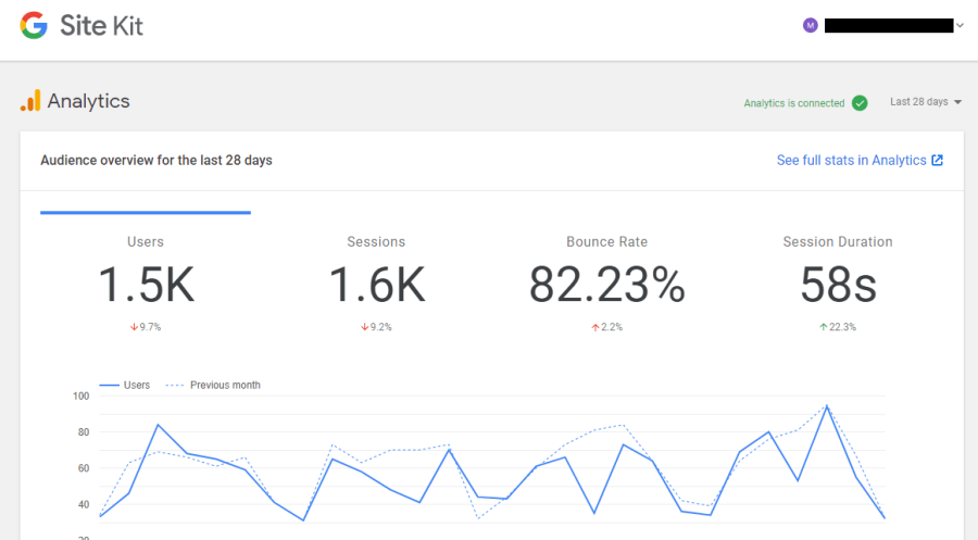 WordPress Site Kit 中的 Google Analytics 數據