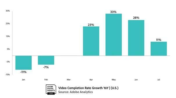 從 4 月開始的影片完成率錄得增長,並一直維持到 7 月。