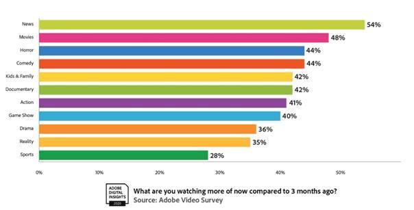 超過一半 (54%) 的受訪者表示他們現在較三個月前觀看更多的新聞,其次是電影、恐怖片、喜劇和為兒童/家庭而設的影片。
