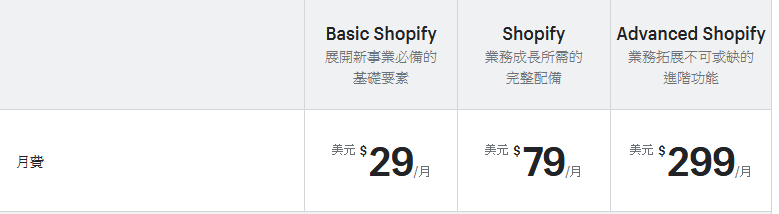 Shopify 價錢表