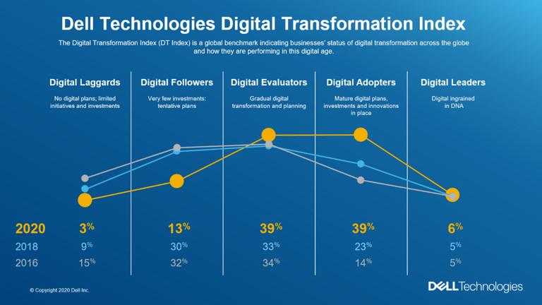 Dell Technologies 2020 年數碼轉型指數(DT 指數)