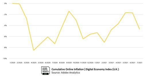 英國 6 月份的網上通脹較 2020 年 6 月同期增長 4.8%。