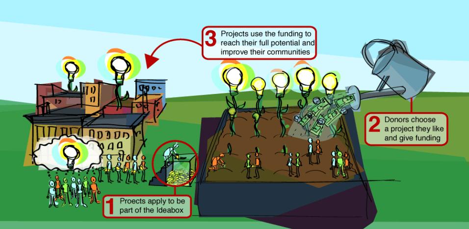 ideaboxdiagram
