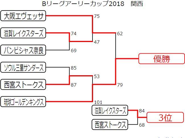 Bリーグアーリーカップ2018 結果速報