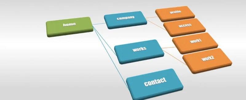 ブログサイトの作り方