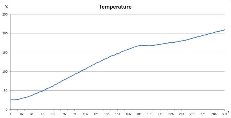 Temperature_Profile