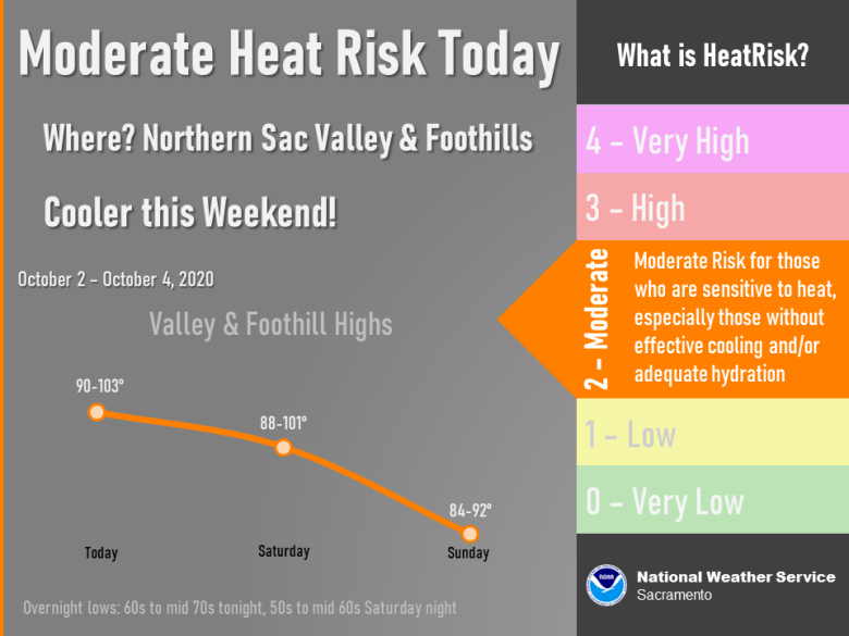 Strong high pressure will continue the summer-like heat and moderate heat risk over the northern Sacramento Valley and Foothills today. Cooling over the weekend.