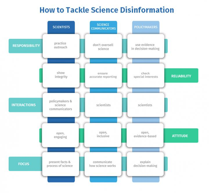 Actions for scientists, science communicators and policymakers to tackle science disinformation.