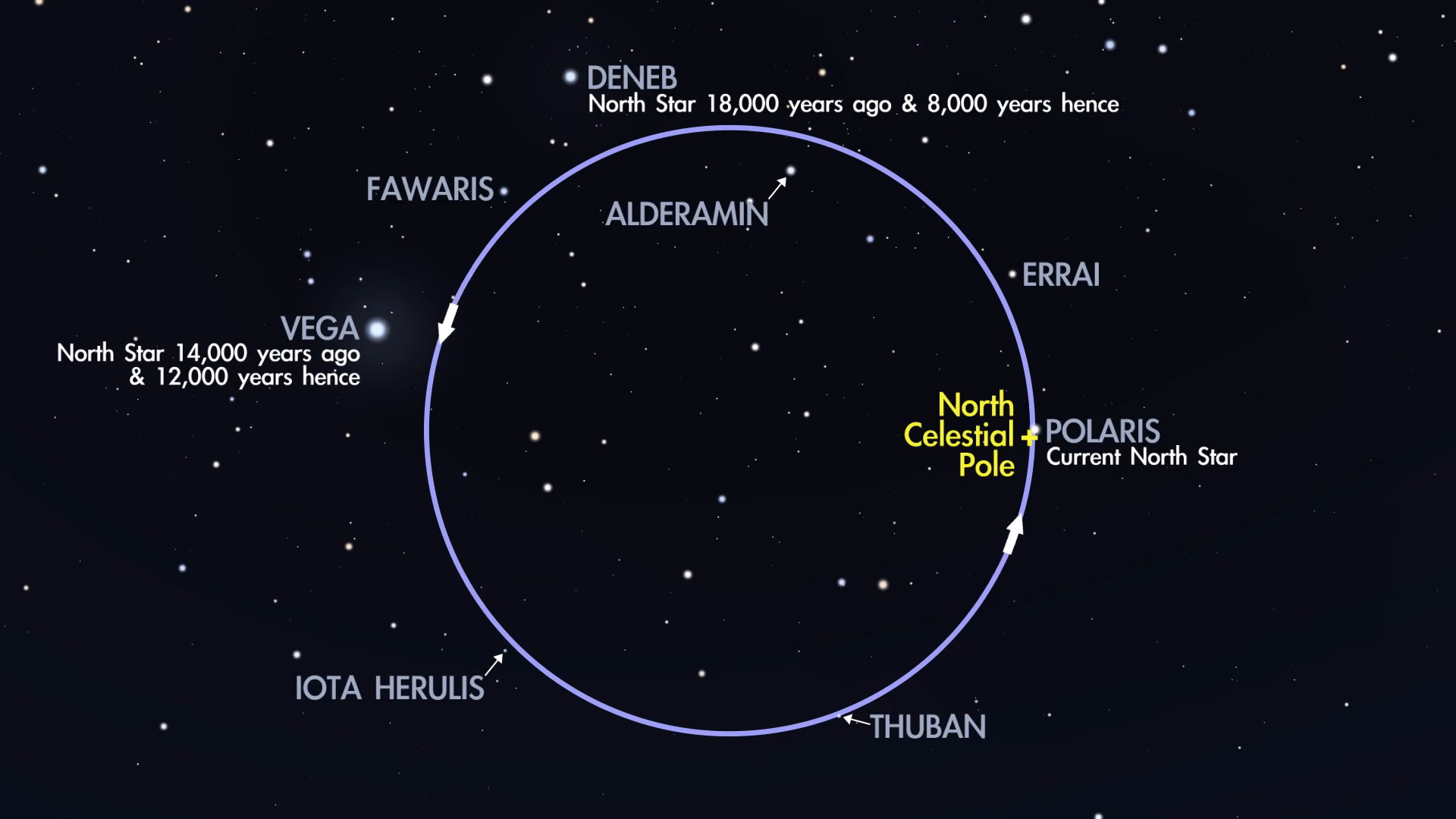 Over 26,000 years, Polaris trades the title of North Star with a group of others, including Vega and Deneb. Of these special stars, Polaris is the bright star that coincides closest with the Celestial North Pole. Credit: NASA/JPL-Caltech