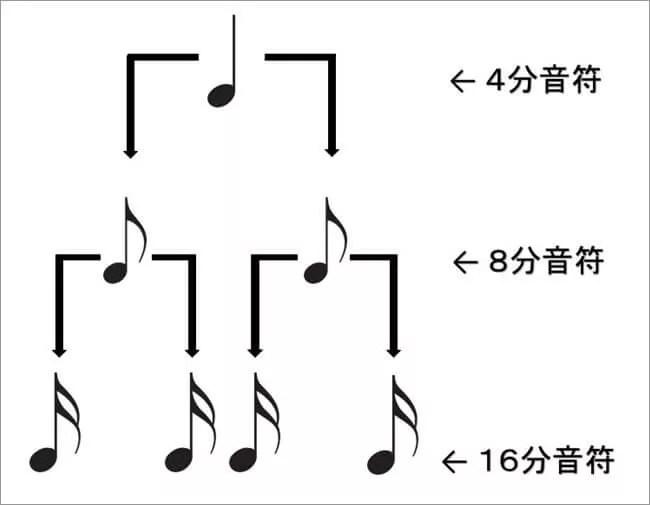 4分音符8分音符16分音符ピラミッド