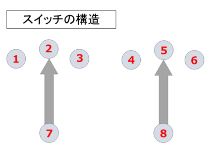 ストラトピックアップセレクタースイッチ動作と構造