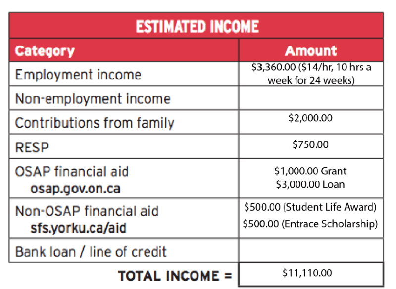 """A screenshot of the """"Estimated Income"""" section of the budget. Photo by York."""