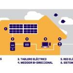Habitec Eco Energy