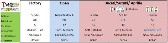 kelas-tabel-motogp1