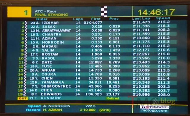 result_Race2Qatar2015-ATC