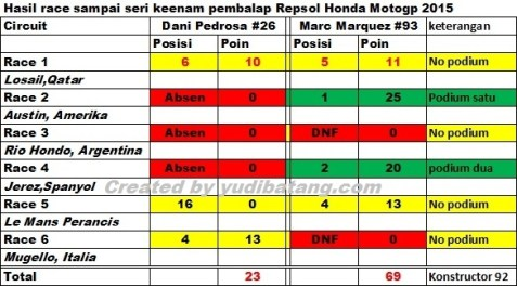 Hasil balapan tim Repsol honda sampai seri 6 Motogp 2015