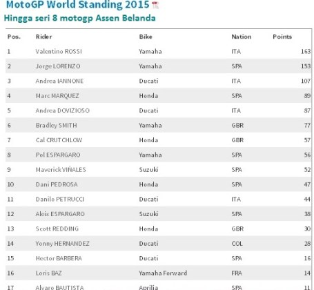 motogp world standing till gp assen 2015