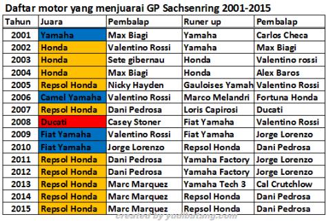 pemenang sachsenring 2002-2015 1