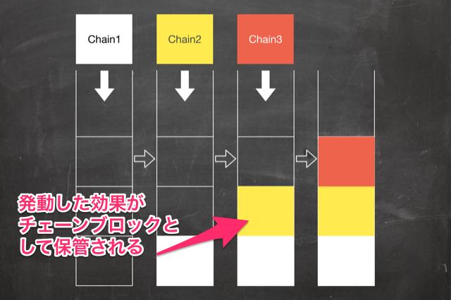 チェーンの仕組み(発動した効果がチェーンブロックとして保管される)
