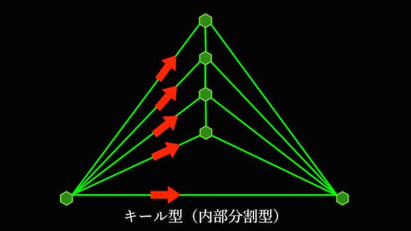 キール型CF(内部分割型CF)