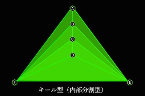 キール型 内部分割型完成形