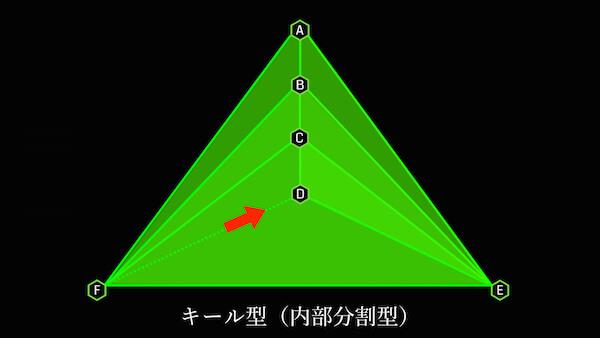 キール型内部を分割する3 最後に中心部にリンクする