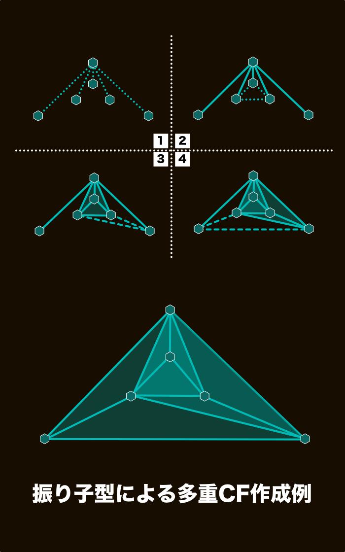 振り子型による多重CF作成例
