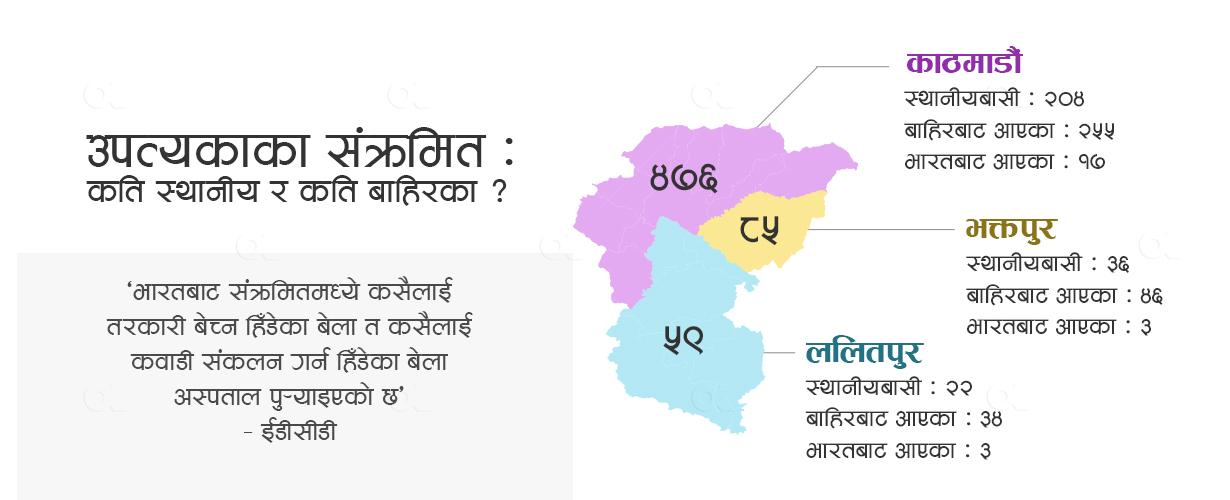 ६० प्रतिशत संक्रमितको 'ट्राभल हिस्ट्री' बारा, पर्सा र भारत