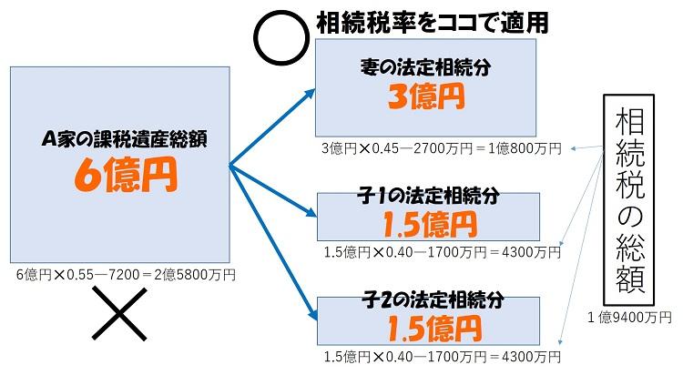 相続税の計算手順1