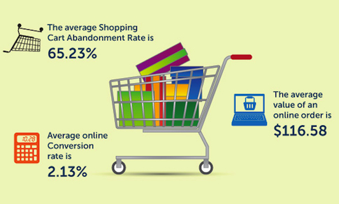 Click to enlarge infographic: Shopping Cart Abandonment Rate and Statistics