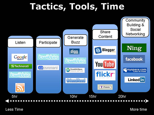 Social Media Marketing Techniques