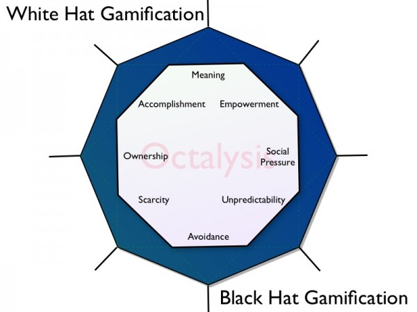 http://i2.wp.com/yukaichou.com/wp-content/uploads/2012/10/Gamification-Octalysis.0041.jpg