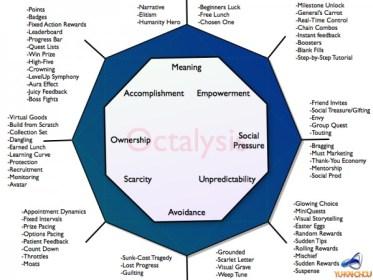 Octalysis Framework for Gamification Design