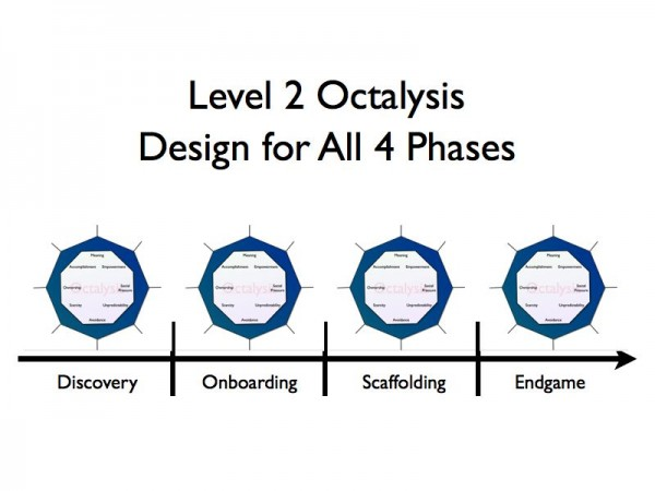 Level 2 Octalysis Gamification.017