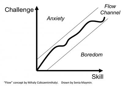 4 Experience Phases in Gamification (#3): The Scaffolding