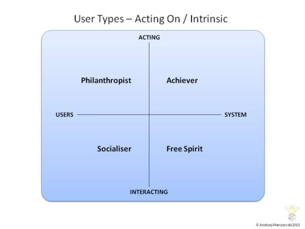 User-Types-Intrinsic Gamification