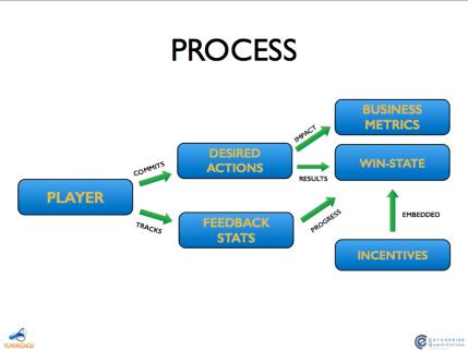 The Process.1