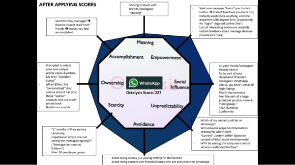 Mayur Kapur's Complete Octalysis Analysis Diagram Score of WhatsApp